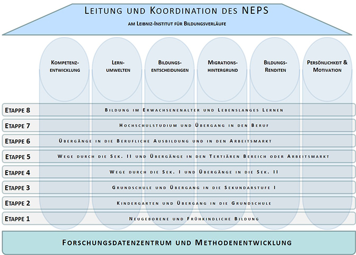 NEPS Rahmenkonzeption